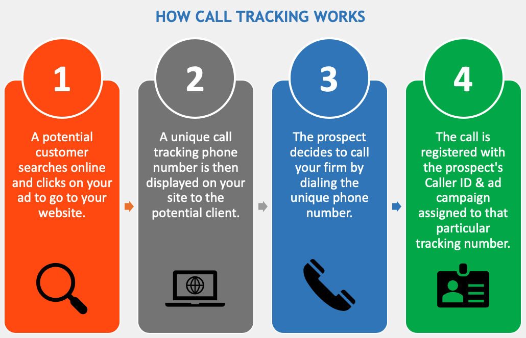How Legal Marketing Tracking Works