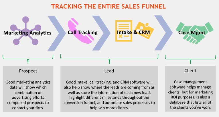 Tracking Legal Marketing Sales Funnel