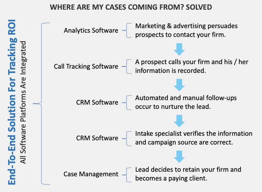 Legal Marketing Tracking Solution ROI