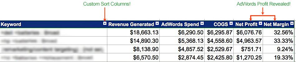 Adwords Profit